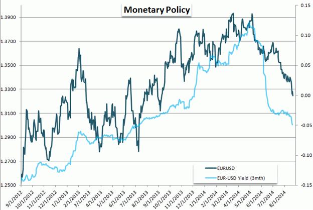 Volatilität im EUR/USD durch die EZB und NFPs voraus?