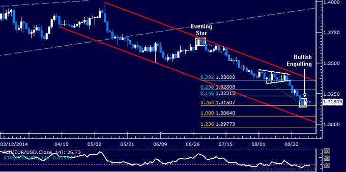 EUR/USD Technical Analysis: Corrective Bounce Seen Ahead
