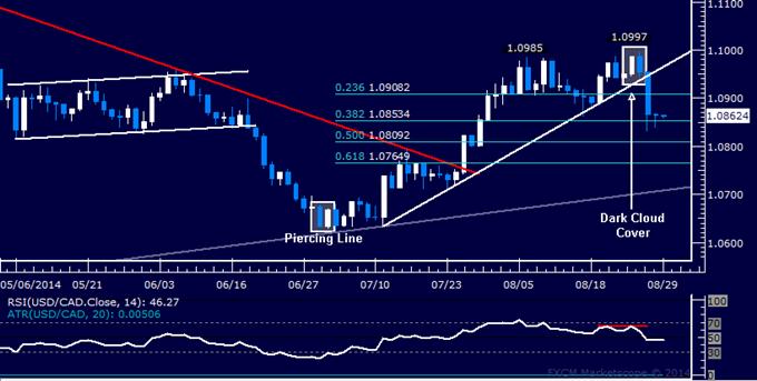 USD/CAD Technical Analysis: Selloff Stalls Above 1.08 Mark