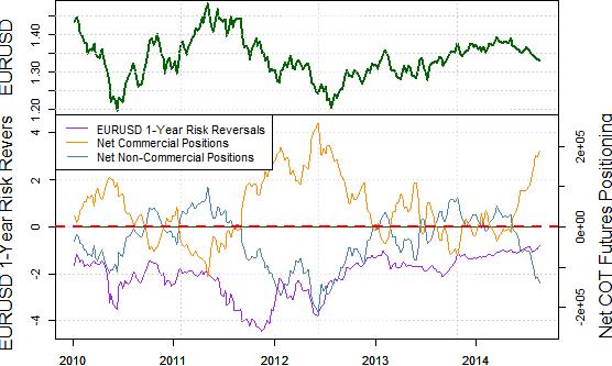 Huge Week Ahead for Euro - Bounce Seems Likely