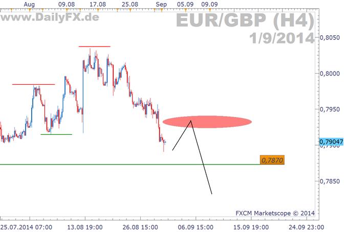 EUR/GBP; USD/JPY; Silber; USD/CAD; CHF/SEK; USD/CNH