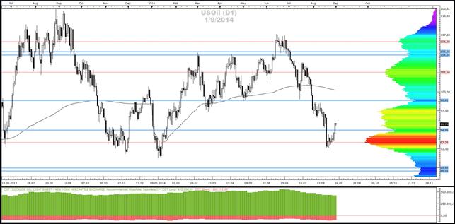 Crude-Oil, Gold- und Silber - Market-Profile (01.09.2014)