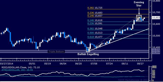Crude Oil Makes Tentative Upside Break, SPX 500 Stalling Above 2000