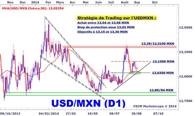 Idée de Trading DailyFX : Le peso mexicain trouve une résistance convaincante