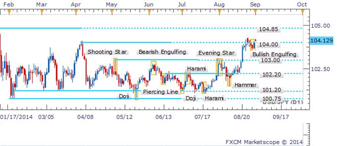USD/JPY Probing Above 104 As Bullish Engulfing Formation Emerges