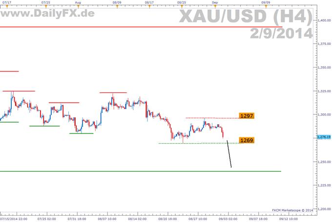Trading Setup: Short Gold