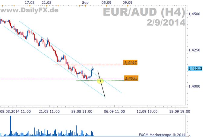 Trading Setup: Short EUR/AUD