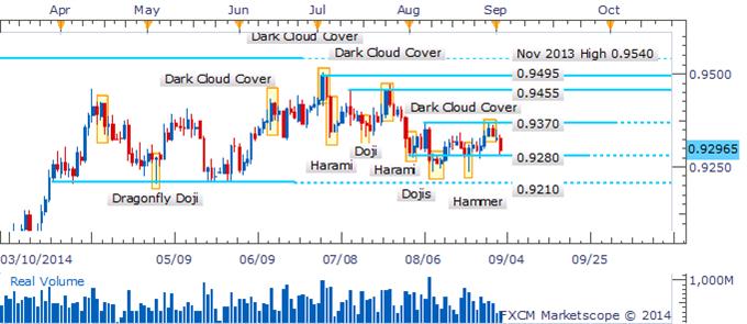 AUD/USD Dark Cloud Cover Delivers Dip To 0.9280 Floor