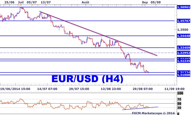 Stratégie de trading EURUSD