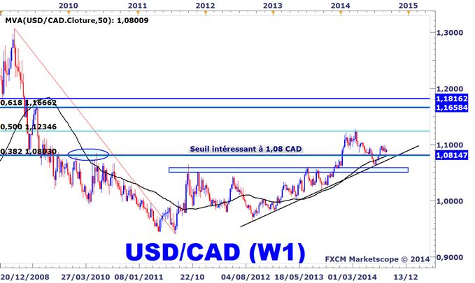 Idée de Trading DailyFX : Nous anticipons une éventuelle reprise de la hausse de l'USDCAD