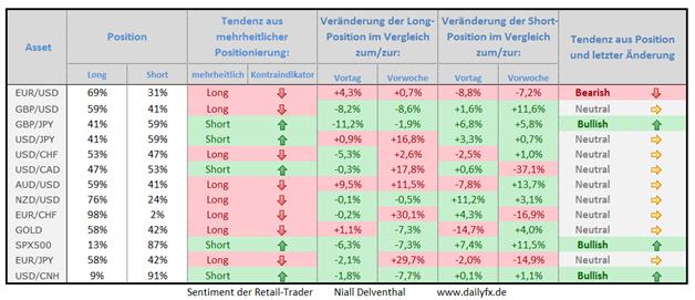 Speculative Sentiment Index - 02.09.2014