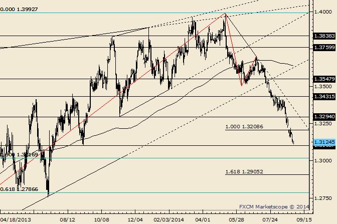 EUR/USD: Tief von September 2013 bei 1,3104, 50% Retracement bei 1,3020