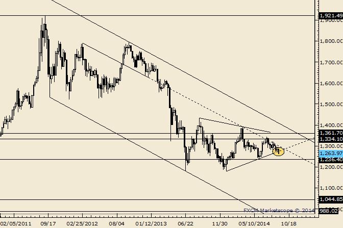 Gold Breakdown Risk Intensifies