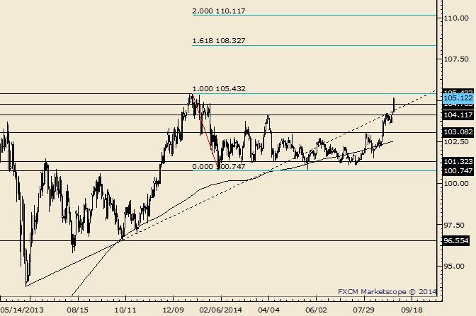 USD/JPY Blasts Through Short Term Targets