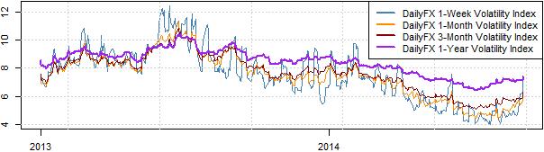 Forex volatility per hour
