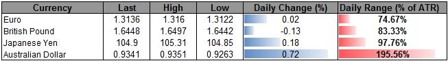 AUD/USD Range in Focus Despite Bullish Outside-Day