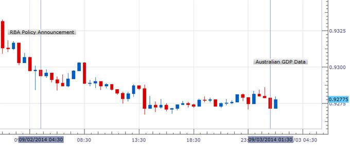 Australian Dollar Flat Despite Upbeat Aussie GDP, Chinese PMI Data