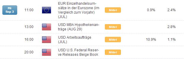 DAX: choppy zwischen 9.400 und 9.600 bis zur EZB am Donnerstag