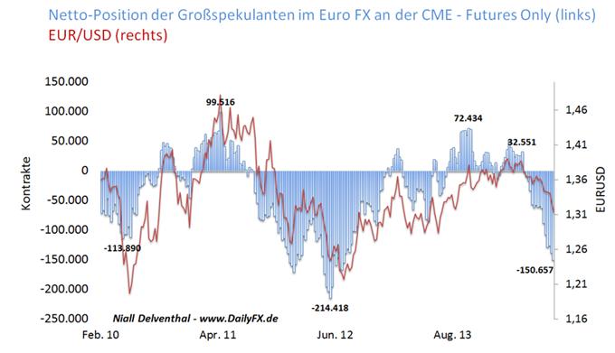 Euro vor EZB-Sitzung kraftlos – Profis so pessimistisch wie zuletzt 2012