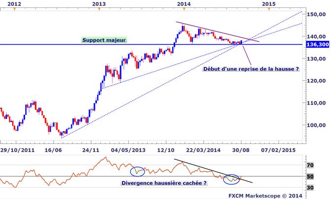 Idée de Trading DailyFX : Focus sur l'EURJPY pour la BoJ et BCE jeudi