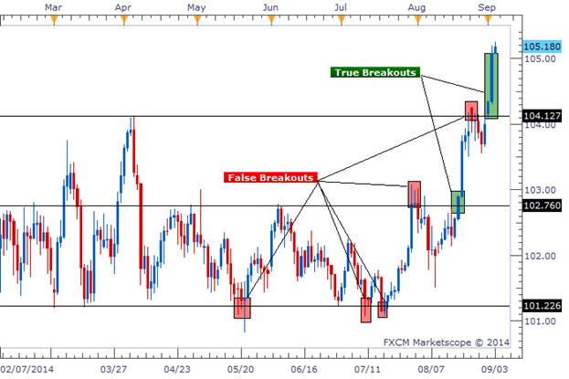 Forex volume price action