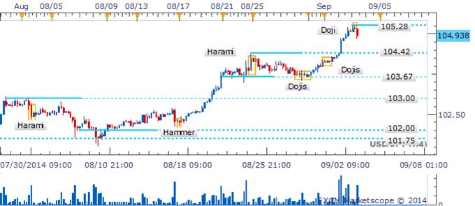 USD/JPY Loses Steam Near 2014 High As Shooting Star Takes Shape