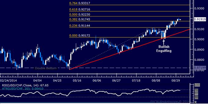 USD/CHF Technical Analysis: Rally Stalls Near 0.92 Figure