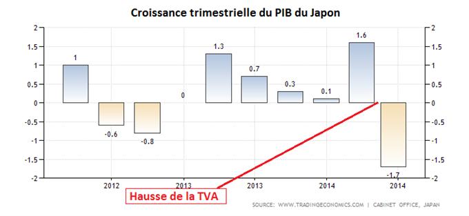 PIB du JAPON.