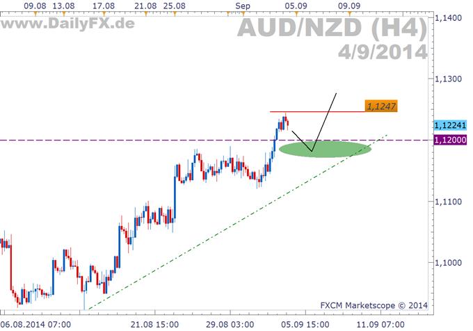 Trading Setup: Long AUD/NZD