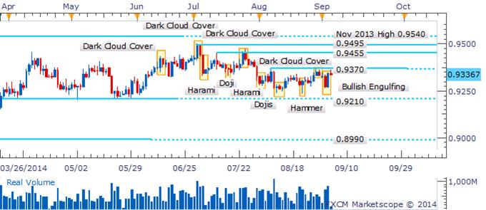 AUD/USD Bullish Engulfing Pattern May Struggle To Find Follow-Through