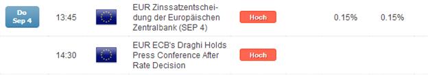 DAX: das Warten auf die EZB hat endlich ein Ende - Todeskuss für die Bullen?