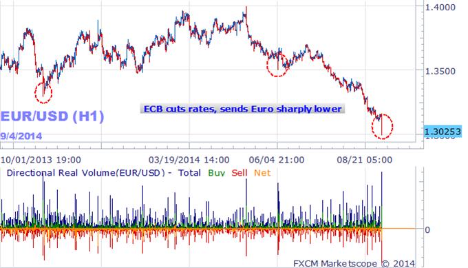 Euro taucht, nachdem Europäische Zentralbank Zinsen senkt und QE ankündigt