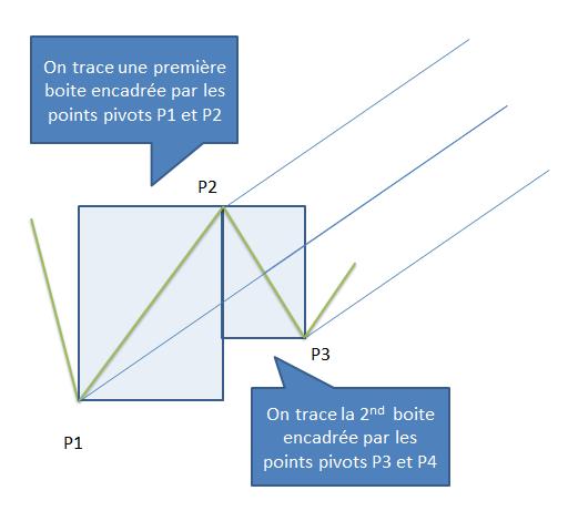 Forex p1 p2 p3