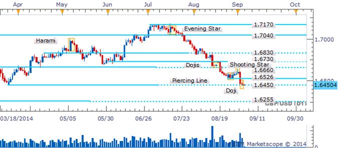 GBP/USD Downside Momentum Fades As Dojis Emerge Near 1.6450