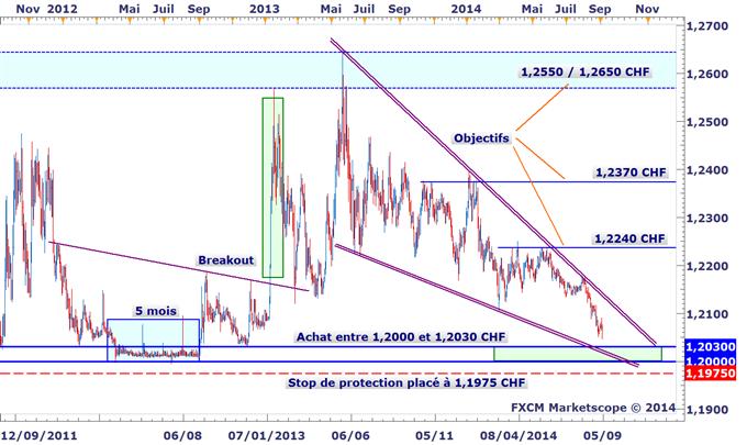 Idée de Trading DailyFX : Plan d'achat sur l'EURCHF pour jouer le seuil de la BNS