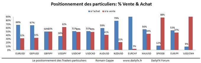 Speculative Sentiment Index FXCM : Post BCE