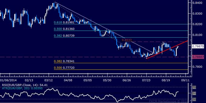 EUR/GBP Technical Analysis: Waiting for Short Trade Setup