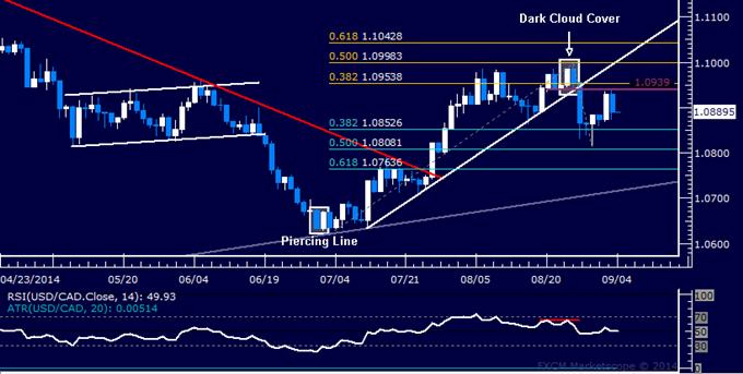 USD/CAD Technical Analysis: Bounce Cut Short Above 1.09