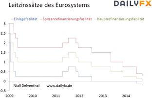 EUR/USD: Der US-Arbeitsmarktbericht möglicher Katalysator der Euroschwäche