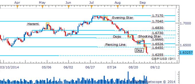 GBP/USD Crash Leaves Lack Of Bullish Candlesticks In Its Wake