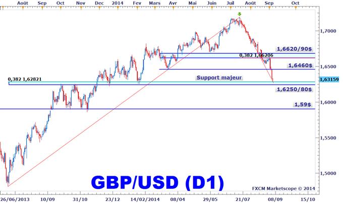 Idée de Trading DailyFX : Le GBPUSD atteint notre objectif du T3 2014, de nouvelles stratégies étudiées