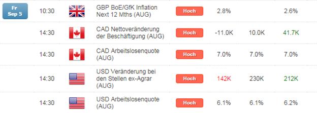 Kurzer Marktüberblick 08.09.2014