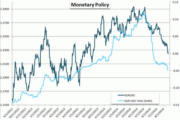 Offenbarungseid der EZB = Bearish EUR/USD - Short gegen die 1,31er Marke
