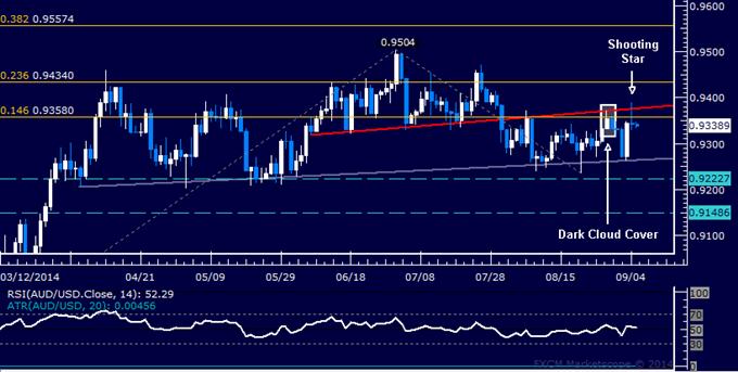 AUD/USD Technical Analysis: Oscillating Around 0.93 Figure