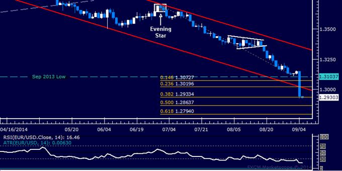 EUR/USD Technical Analysis: Holding Short on 1.30 Breach