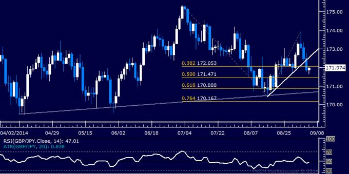 GBP/JPY Technical Analysis: Three-Week Uptrend Broken