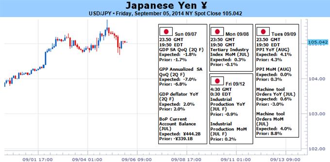 Le yen japonais va ignorer les données domestiques, l'accent est sur les spéculations sur la politique de la Fed