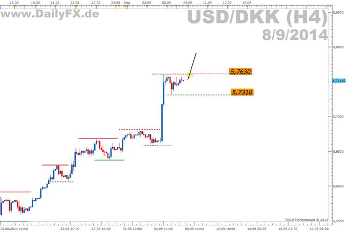 Trading Setup: Long USD/DKK
