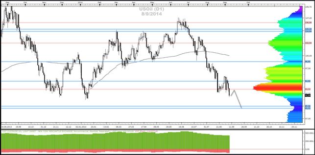 Crude-Oil, Gold- und Silber - Market-Profile (08.09.2014)