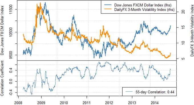 Dollar steigt - Wir kaufen, bis sich die Faktoren ändern